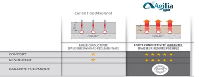 Préférence MBS: Le Système sols idéal pour votre plancher chauffant - MBS QW28